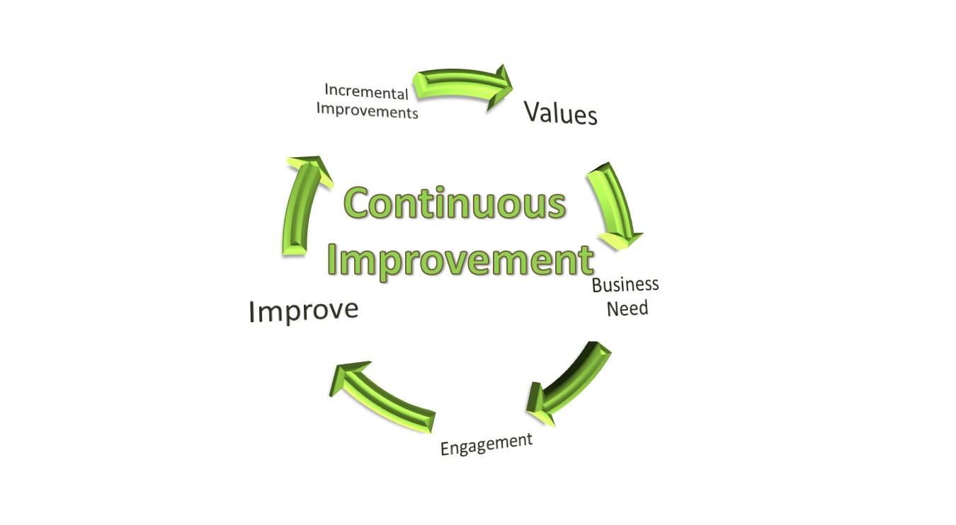 corus continuous improvement Continuous improvement helps corus to provide quality products and services for customers with on time delivery ci supports corus' aim to achieve satisfied customers and secure repeat sales and longer term orders it is part of a long term strategy based on service to develop the business.