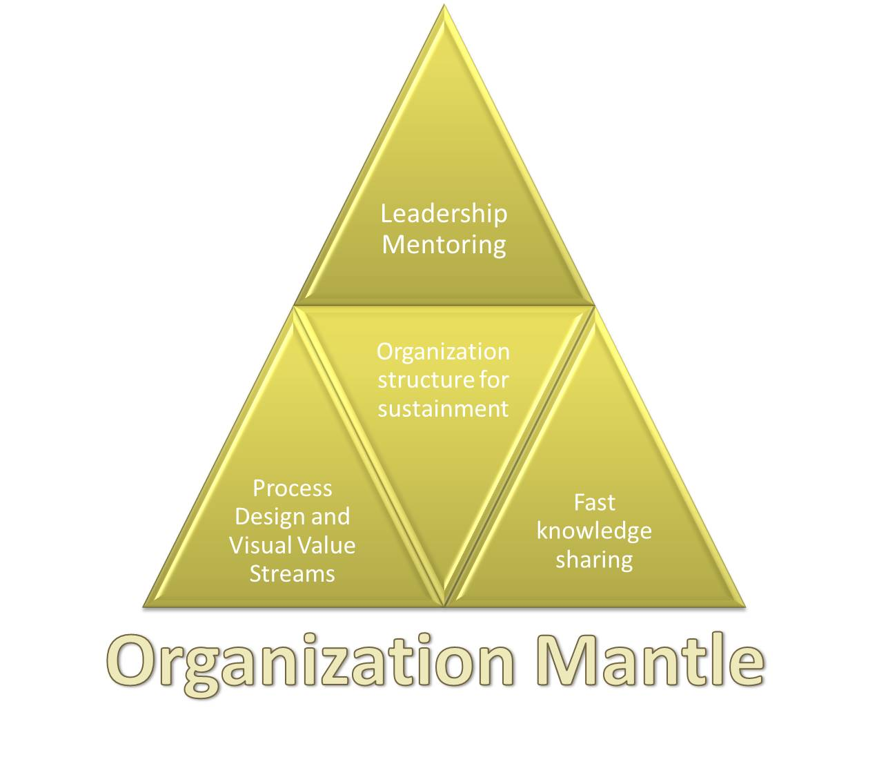 leadership and organization Effective organizations create results, and to be fully effective, nonprofits must exhibit strengths in five core organizational areas—leadership, decision making and structure, people, work processes and systems, and culture too many people are involved in every decision staff complain about.