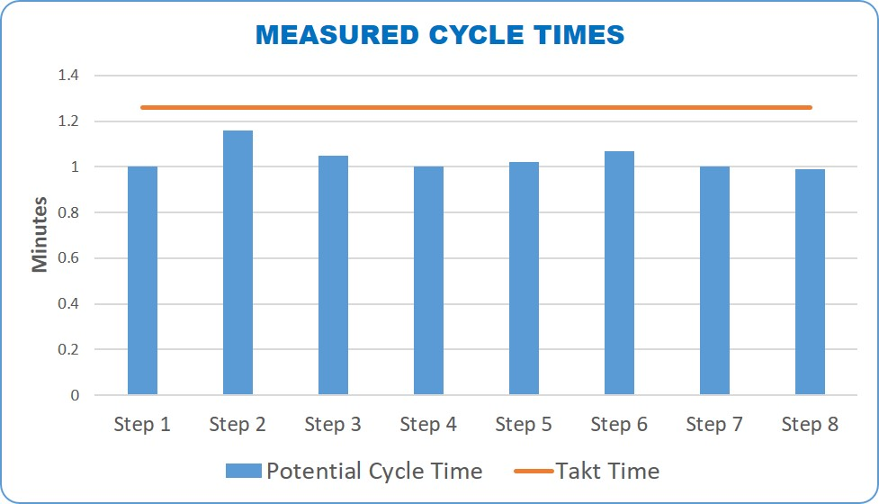 Cycle times, Process analysis