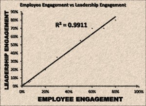 leadership engagement, employee engagement