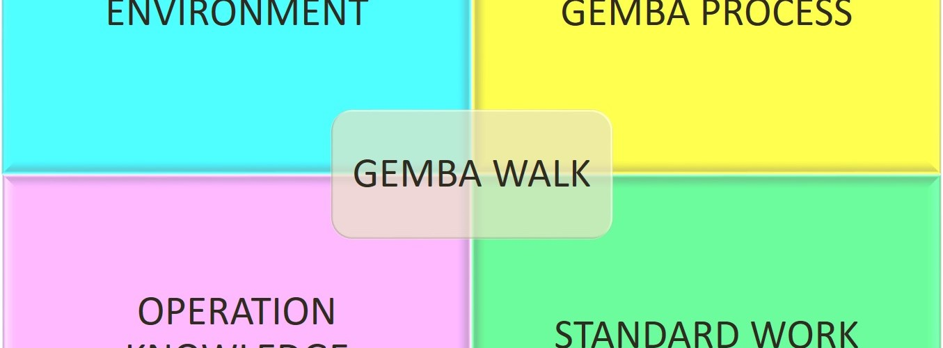 Implementing Gemba Walks, Gemba Walk four Requirements